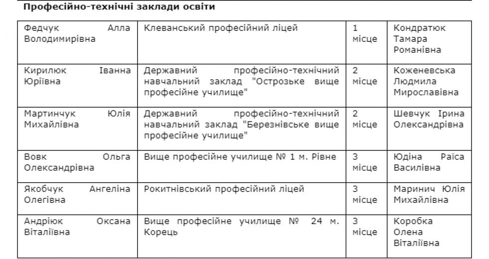 Таблиця результатів